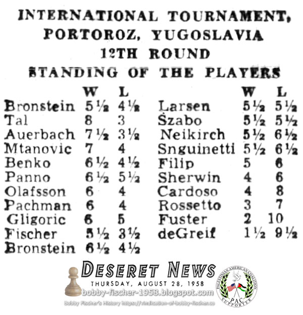 Standing of Players at the 12th Round of the International Tournament at Portoroz, Yugoslavia