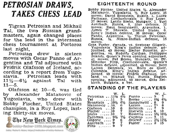Petrosian Draws, Takes Chess Lead: Bobby Fischer, Draws at 36 Moves