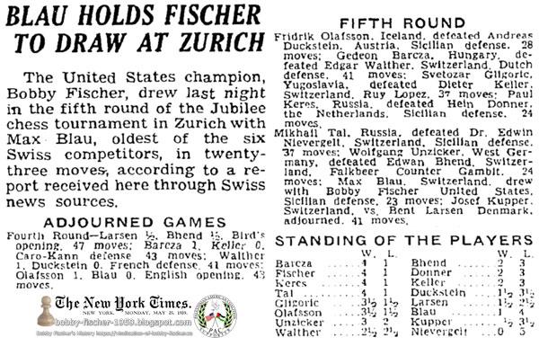 Blau Holds Fischer To Draw At Zurich